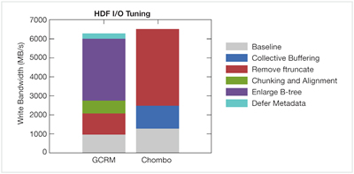 NERSC and HDF Group Optimize HDF5 Library to Improve I/O Performance