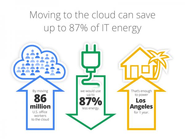 Cloud Computing Saves L A Sized Power Bill Study Finds