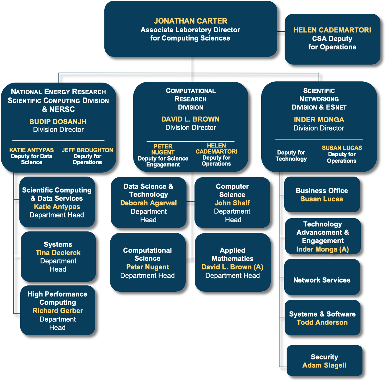 CS Org Chart last updated May 5, 2020